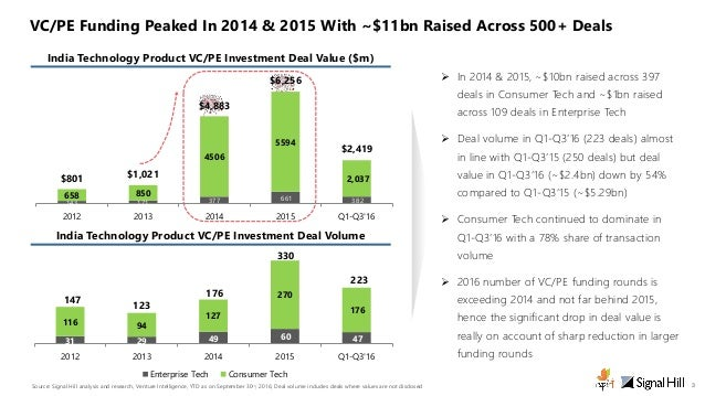 India Technology Product M&A Industry Monitor - An iSPIRT & SignalHill report Slide 3