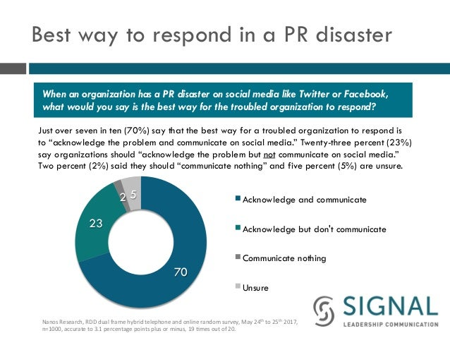Best way to respond in a PR disaster Just over seven in ten (70%) say that the best way for a troubled organization to res...