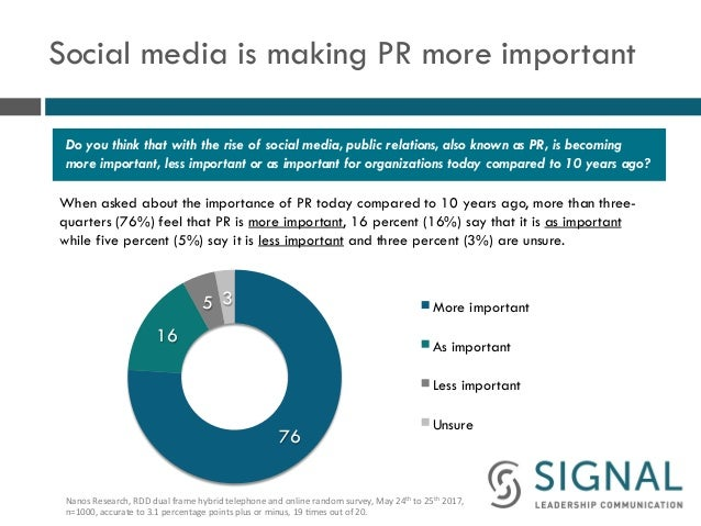 Social media is making PR more important When asked about the importance of PR today compared to 10 years ago, more than t...
