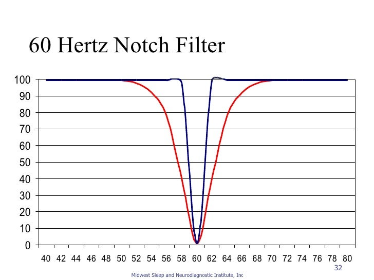 Signal Processing And Filters For Reg Review Ms Ni on Basic Units Of Measure