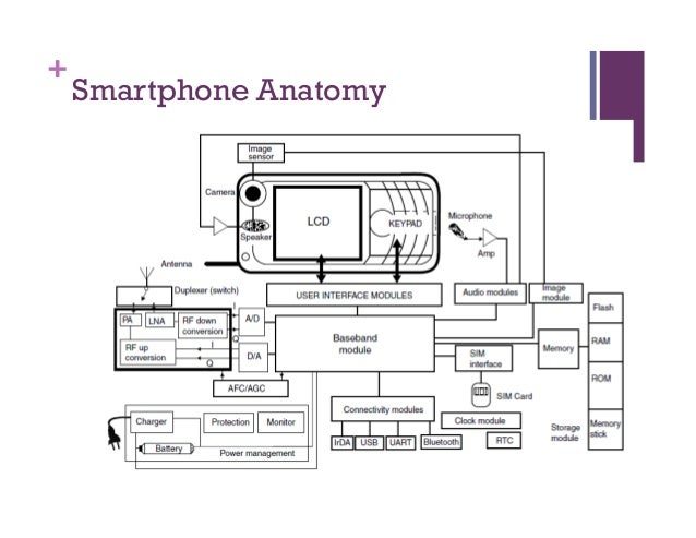 signal processing in smartphones