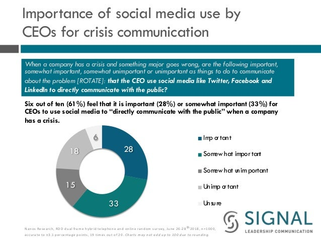 Importance of social media use by CEOs for crisis communication Six out of ten (61%) feel that it is important (28%) or so...