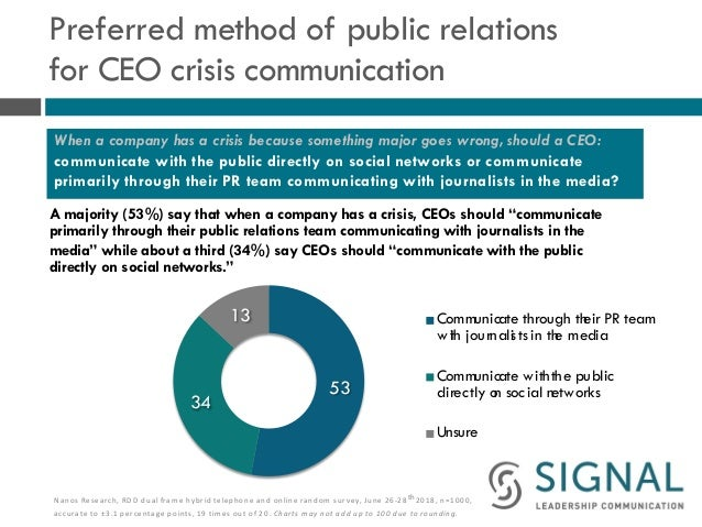Preferred method of public relations for CEO crisis communication A majority (53%) say that when a company has a crisis, C...