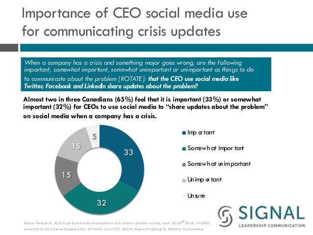 Importance of CEO social media use for communicating crisis updates Almost two in three Canadians (65%) feel that it is im...