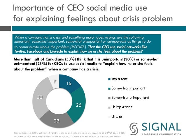 Importance of CEO social media use for explaining feelings about crisis problem More than half of Canadians (53%) think th...