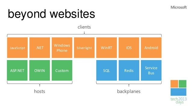Real time websites and mobile apps with SignalR