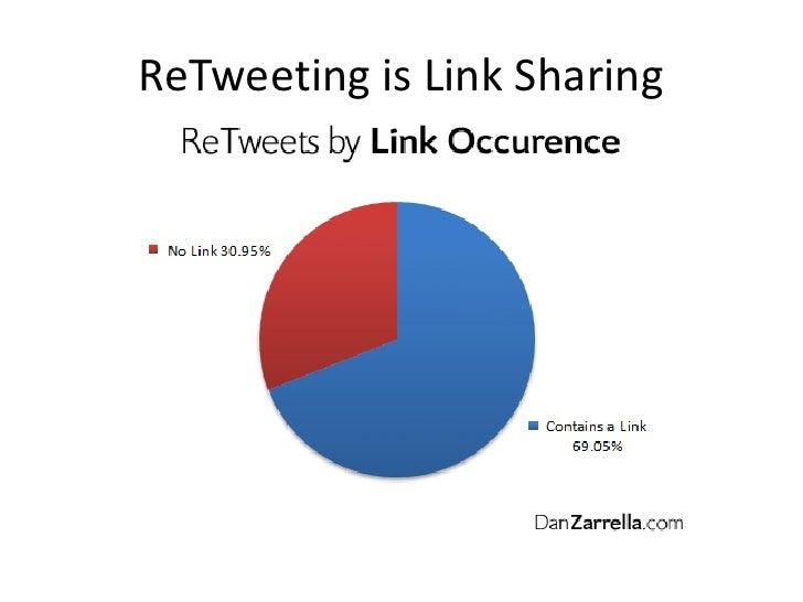 ReTweeting is Link Sharing<br />