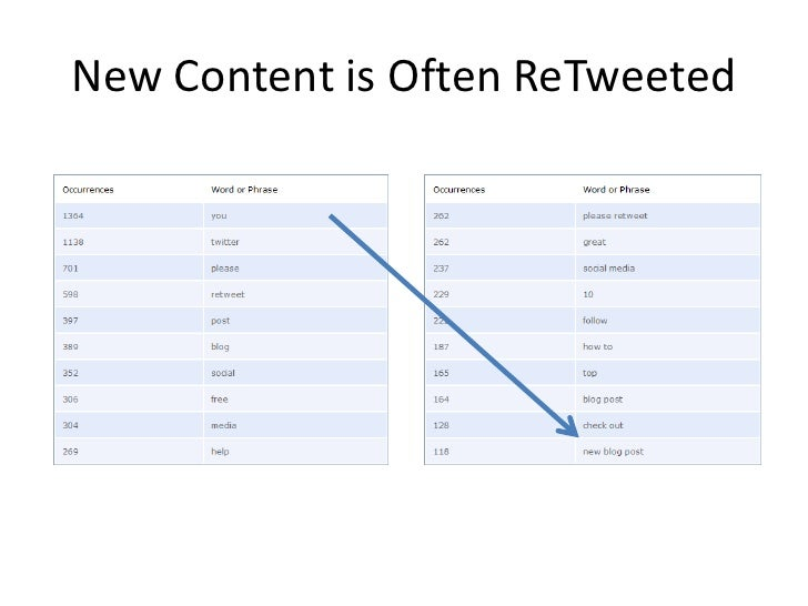 New Content is Often ReTweeted<br />