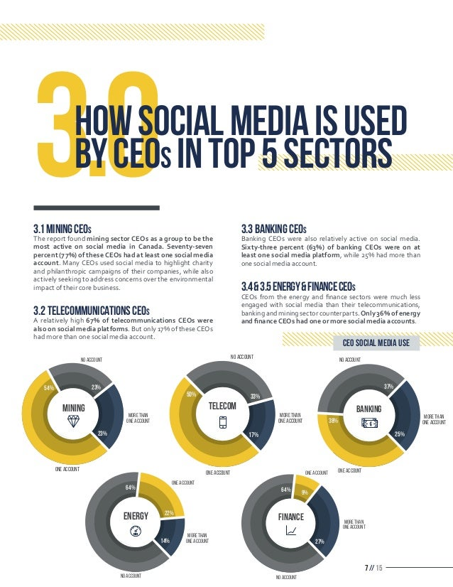 7 // 15 3.1MININGCEOs The report found mining sector CEOs as a group to be the most active on social media in Canada. Seve...