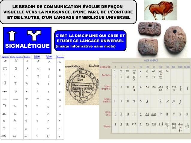 LE BESOIN DE COMMUNICATION ÉVOLUE DE FAÇONVISUELLE VERS LA NAISSANCE, DUNE PART, DE LÉCRITURE  ET DE LAUTRE, DUN LANGAGE S...