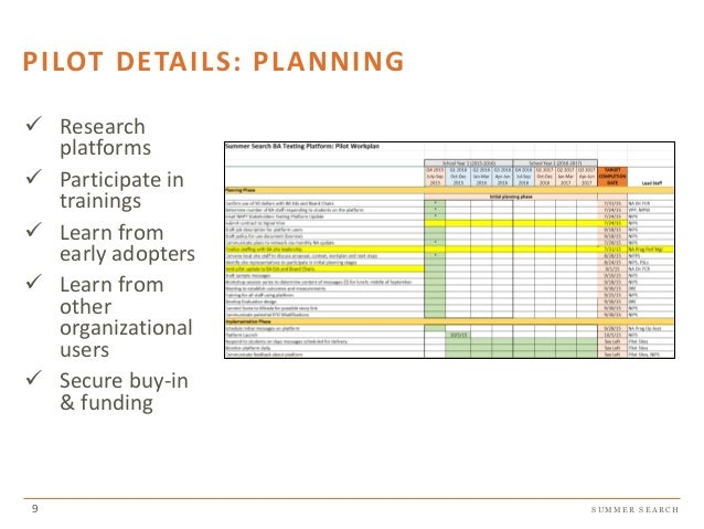S U M M E R S E A R C H PILOT DETAILS: PLANNING Research platforms Participate in trainings Learn from early adopters Lear...