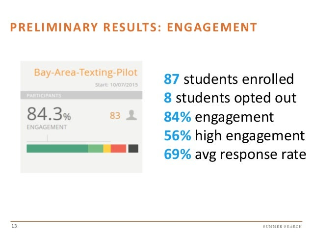 S U M M E R S E A R C H PRELIMINARY RESULTS: ENGAGEMENT 13 87 students enrolled 8 students opted out 84% engagement 56% hi...