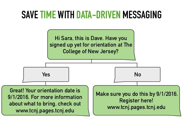 SAVE TIME WITH DATA-DRIVEN MESSAGING Hi Sara, this is Dave. Have you signed up yet for orientation at The College of New J...