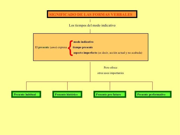 SIGNIFICADO DE LAS FORMAS VERBALES Los tiempos del modo indicativo modo indicativo El  presente  ( amo ) expresa  tiempo p...