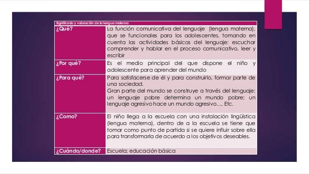 Significado y valoración de la lengua materna ¿Qué? La función comunicativa del lenguaje (lengua materna), que se funciona...