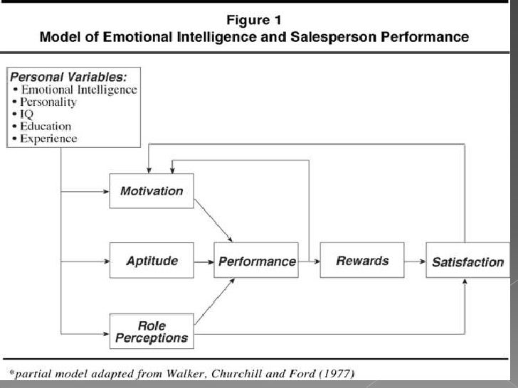 impact of emotional intelligent on effective The aim of this research was to empirically investigate, the impact of emotional intelligence (ei) on job satisfaction this study considers emotional intelligence as a multidimensional construct and compares the effects of these dimensions on job satisfaction and job performance.