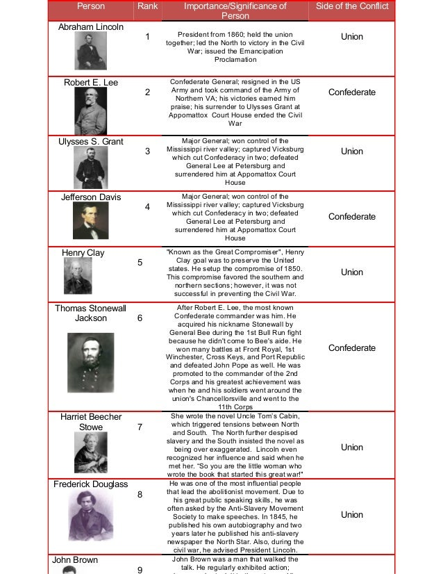 Person Rank Importance/Significance of Person Side of the Conflict Abraham Lincoln 1 President from 1860; held the union t...