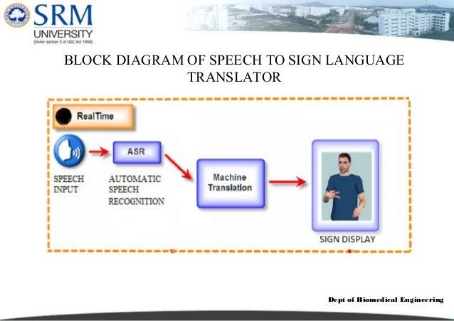 Sign language translator ieee power point language translator 14 dept of biomedical engineeringblock diagram ccuart Choice Image