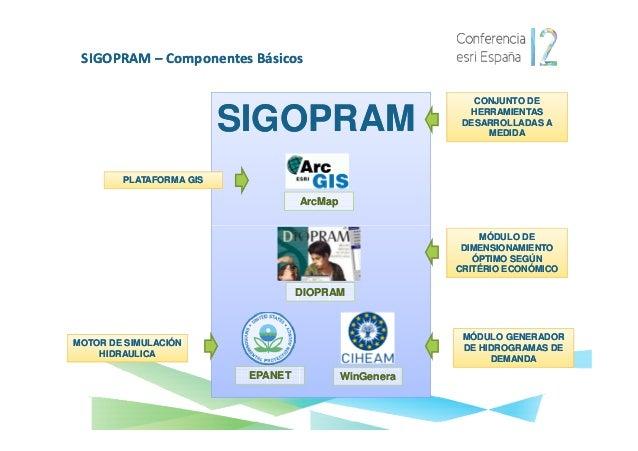 SIGOPRAM – Componentes básicos•    Aplicación desktop desarrollada en VB.NET y ArcObjects•    Corre sobra la plataforma Ar...