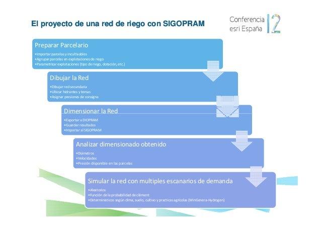 El proyecto de una red de riego con SIGOPRAMPreparar Parcelario•Importar parcelas y incultivables•Agrupar parcelas en expl...