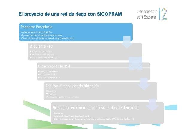 El proyecto de una red de riego con SIGOPRAM1 - PREPARACIÓN DEL PARCELARIO•Crear proyecto SIGOPRAM                        ...