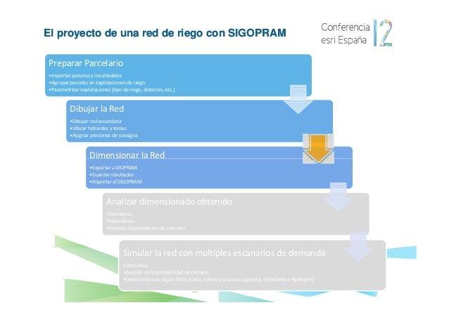El proyecto de una red de riego con SIGOPRAM  5 – SIMULACIÓN DE LA RED  SIGOPRAM crea varios escenarios de abertura de hid...