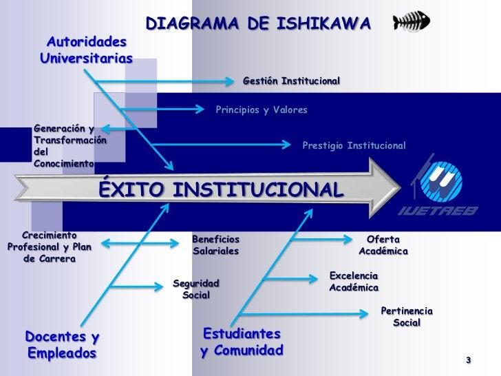 DIAGRAMA DE ISHIKAWA<br /><br />Autoridades<br />Universitarias<br />Gestión Institucional<br />Principios y Valores<br /...