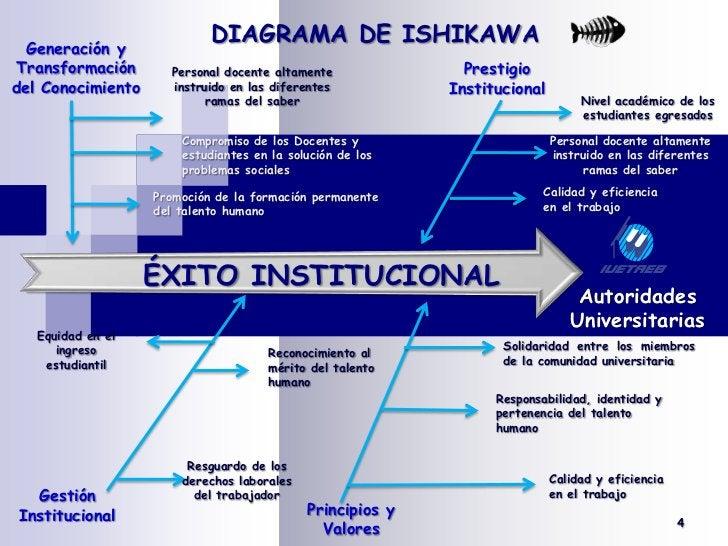 DIAGRAMA DE ISHIKAWA<br /><br />Generación y Transformación del Conocimiento<br />Prestigio Institucional<br />Personal d...