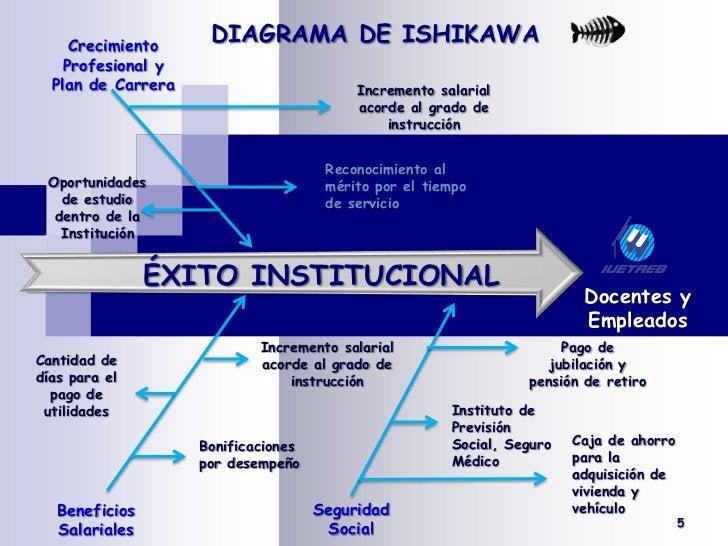 DIAGRAMA DE ISHIKAWA<br /><br />Crecimiento Profesional y Plan de Carrera<br />Incremento salarial acorde al grado de ins...