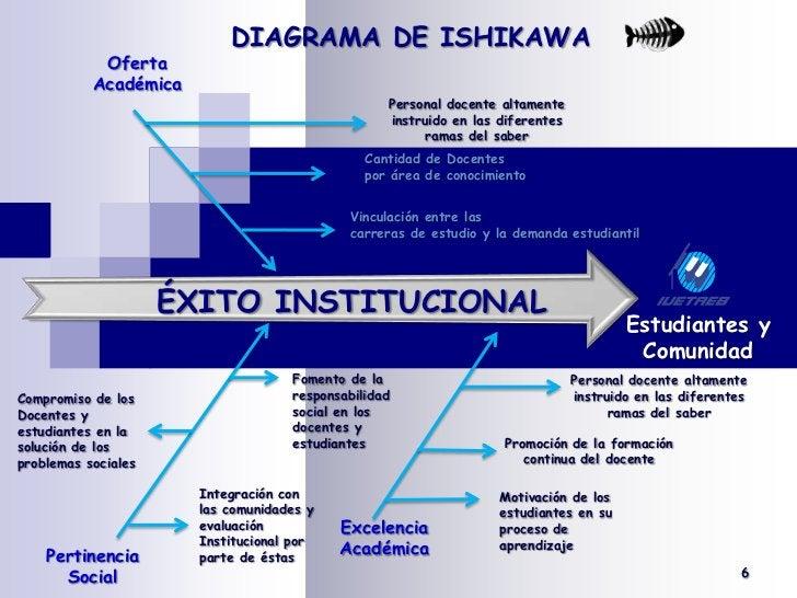 DIAGRAMA DE ISHIKAWA<br /><br />Oferta Académica<br />Personal docente altamente instruido en las diferentes ramas del sa...