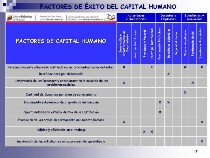 FACTORES DE ÉXITO DEL CAPITAL HUMANO<br /><br />7<br />