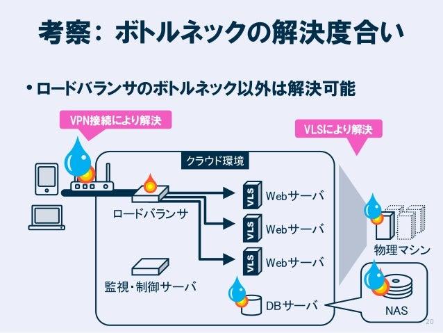 考察: ボトルネックの解決度合い • ロードバランサのボトルネック以外は解決可能 VPN接続により解決  VLSにより解決  VLS  Webサーバ  VLS  クラウド環境  Webサーバ  VLS  ロードバランサ  物理マシン Webサー...