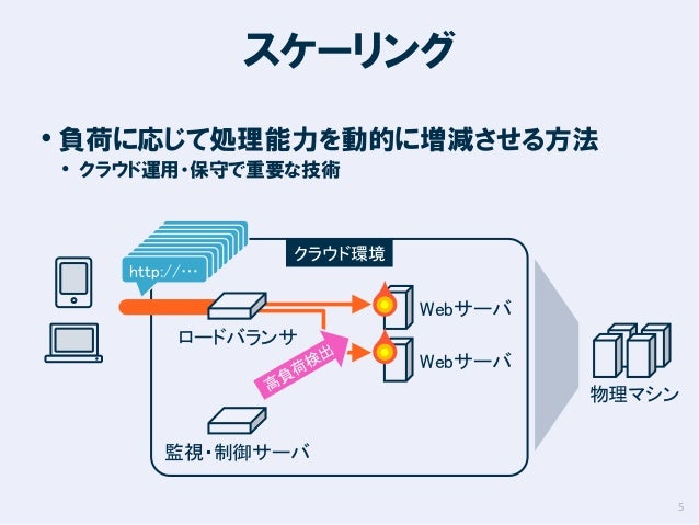 スケーリング • 負荷に応じて処理能力を動的に増減させる方法 • クラウド運用・保守で重要な技術  http://…  クラウド環境  Webサーバ ロードバランサ  Webサーバ 物理マシン 監視・制御サーバ 5