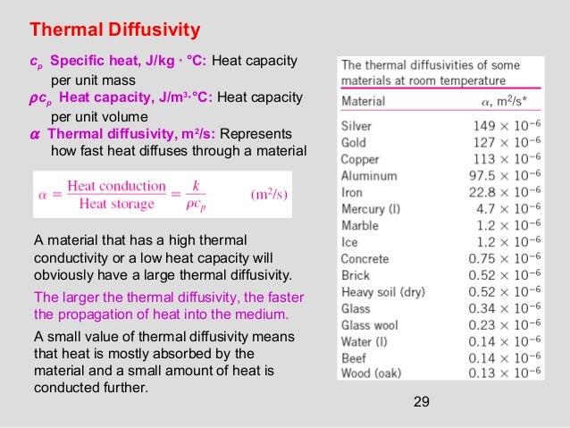Heat Capacity Insulator Room Temperature