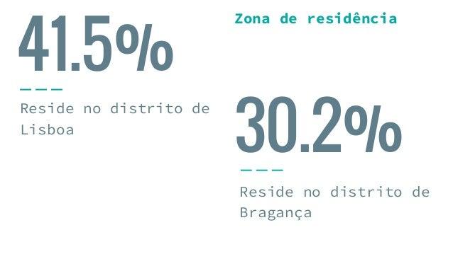 41.5% Reside no distrito de Lisboa Reside no distrito de Bragança 30.2% Zona de residência
