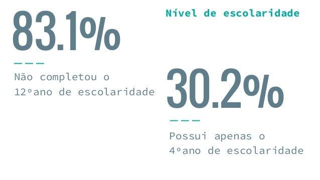 83.1% Não completou o 12ºano de escolaridade Possui apenas o 4ºano de escolaridade 30.2% Nível de escolaridade