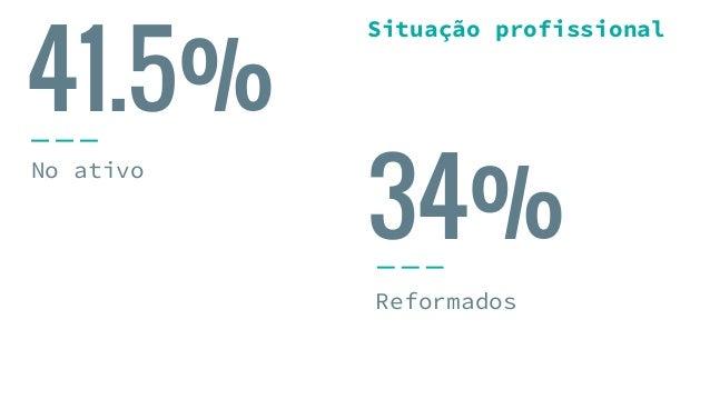 41.5% No ativo Reformados 34% Situação profissional