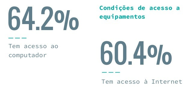 64.2% Tem acesso ao computador Tem acesso à Internet 60.4% Condições de acesso a equipamentos