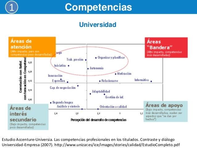 ¿Qué competencias son las mas apreciadas por las empresas?  En la ETSII (ULL) se realizó una encuesta con 3 clusters de i...