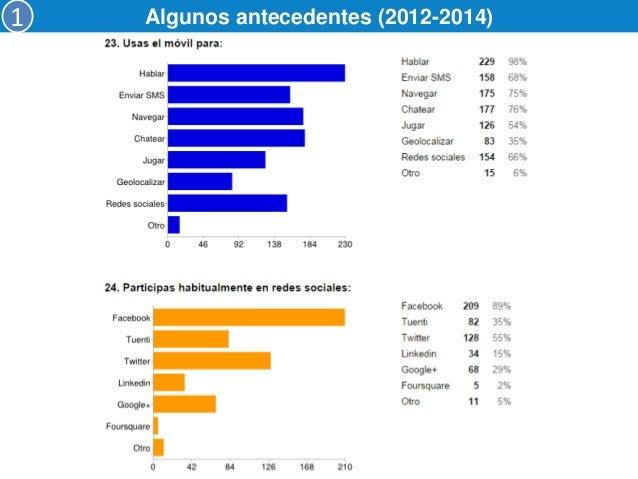 Algunos antecedentes (2012-2014)  Aunque participan en redes sociales (89%), el 92% lo utiliza para comunicarse con sus am...