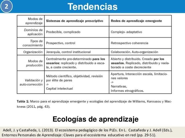 Del aprendizaje formal al informal  Tendencias  2  Peña, I. (2013). El PLE De Investigación-docencia: El Aprendizaje Como ...