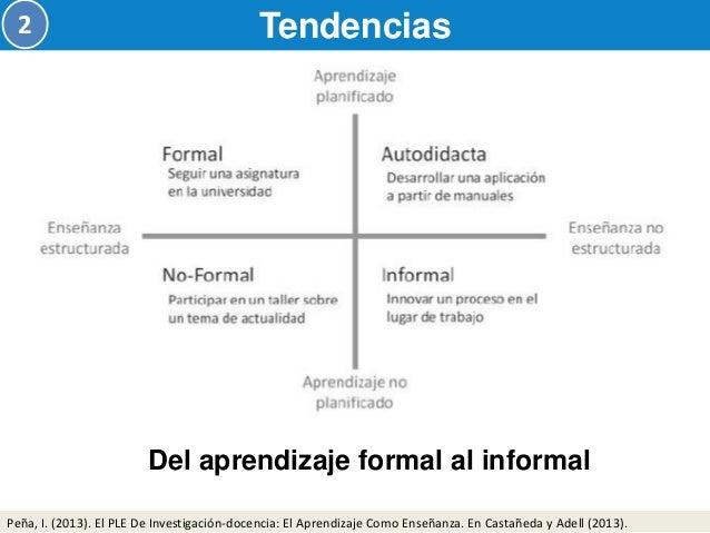 Ecosistema TIC de aprendizaje  Tendencias  2  Peña, I. (2013). El PLE De Investigación-docencia: El Aprendizaje Como Enseñ...