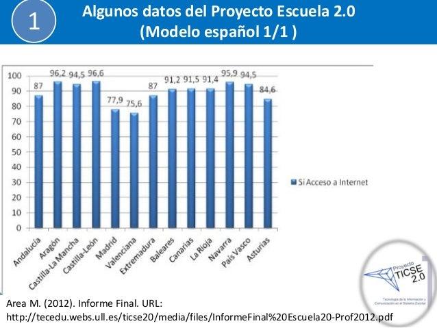 Algunos datos del Proyecto Escuela 2.0 (Modelo español 1/1 )  1  Area M. (2012). Informe Final. URL: http://tecedu.webs.ul...