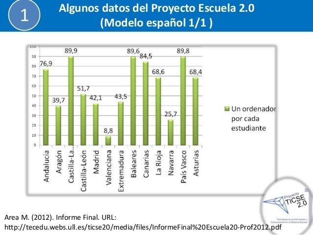 Algunos datos del Proyecto Escuela 2.0  (Modelo español 1/1 )  1  Area M. (2012). Informe Final. URL: http://tecedu.webs.u...
