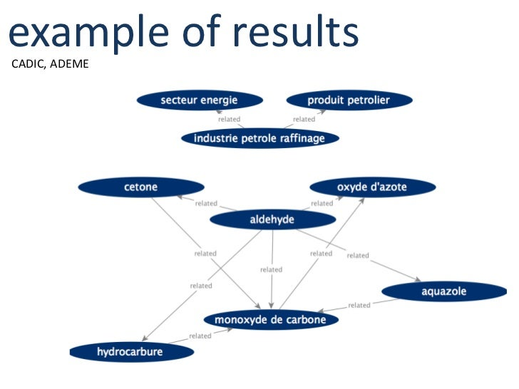 semantic and social intraweb for corporate intelligence and watch