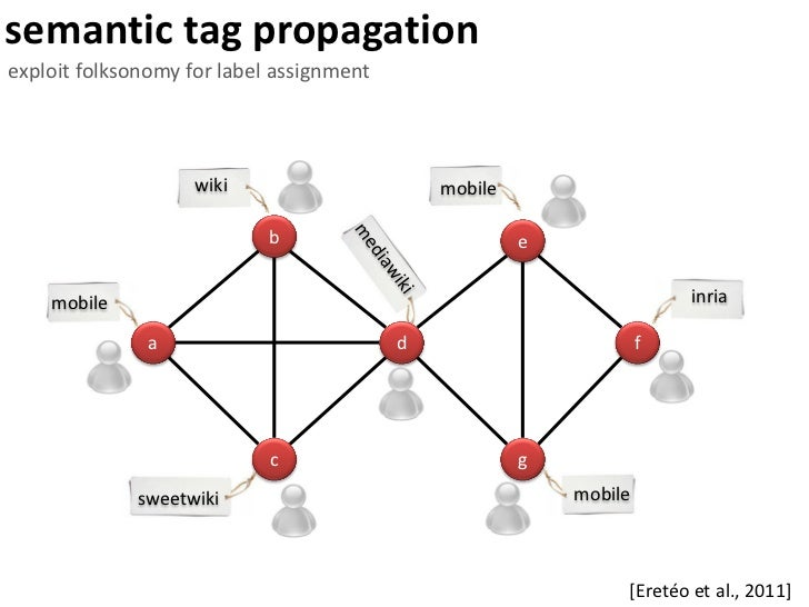 semantic and social intraweb for corporate intelligence