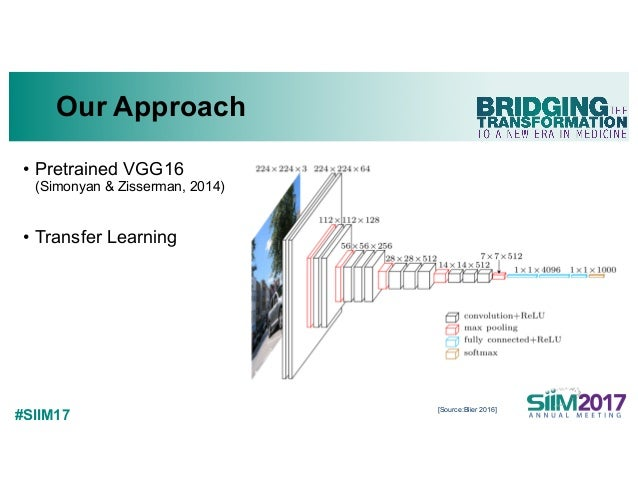 #SIIM17 Our Approach • Pretrained VGG16 (Simonyan & Zisserman, 2014) • Transfer Learning [Source:Blier 2016]
