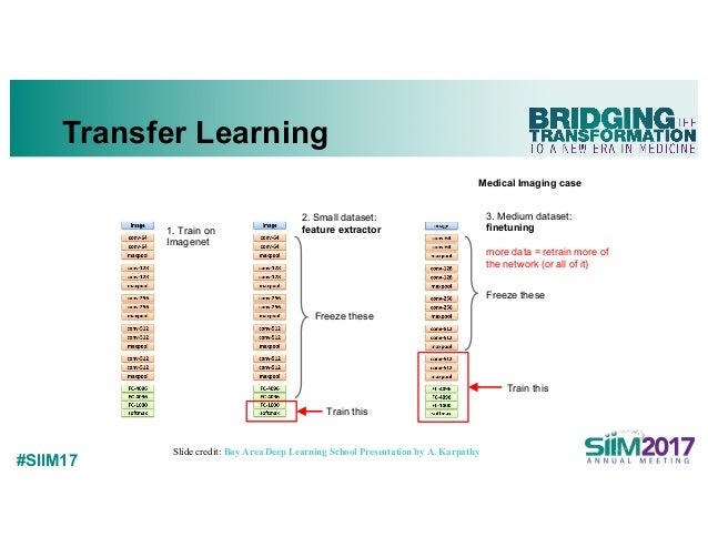 #SIIM17 Transfer Learning 1. Train on Imagenet 3. Medium dataset: finetuning more data = retrain more of the network (or a...
