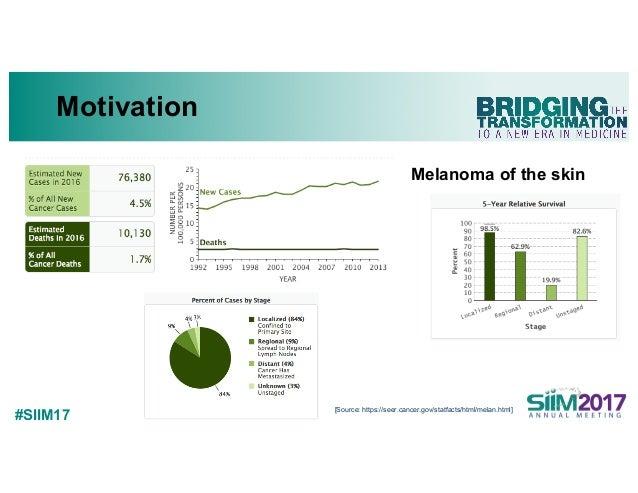 #SIIM17 Motivation [Source: https://seer.cancer.gov/statfacts/html/melan.html] Melanoma of the skin