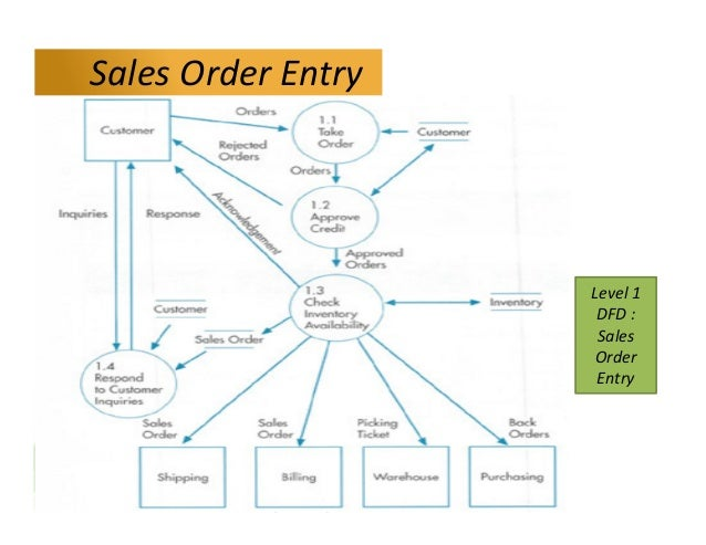 Siklus pendapatan level 1 dfd sales order entry sales order entry ccuart Image collections